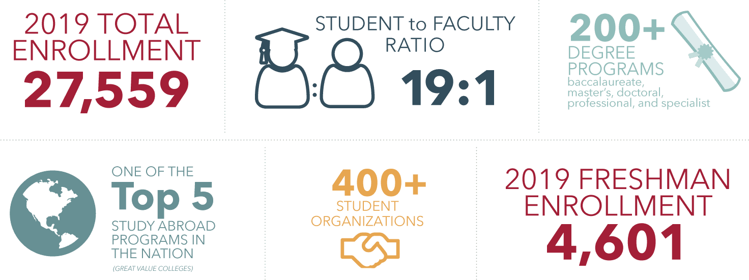 Infographic with highlights about the University of Arkansas student body